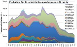 grafico trivelle 3
