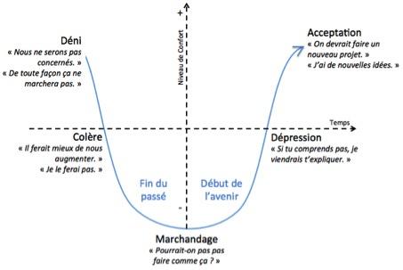 curva del lutto