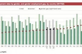 Occupazione femminile, Italia penultima in Europa: ma di quale lavoro ci sarebbe bisogno?