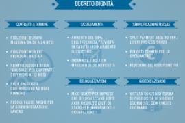 Decreto Dignita': scheda tecnica e primi commenti