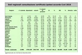 CCNL metalmeccanici: i dati sul voto e rassegna stampa