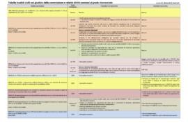 Come leggere il giudizio della commissione medica sull'invalidità civile e l'handicap